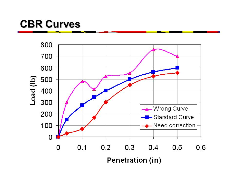 CBR Curves Need correction because the piston is not exactly perpendicular with the soil sample.