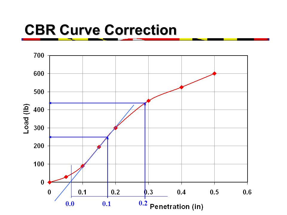 CBR Curve Correction 0.0 0.1 0.2
