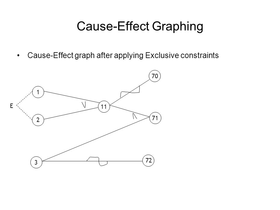Cause-Effect Graphing