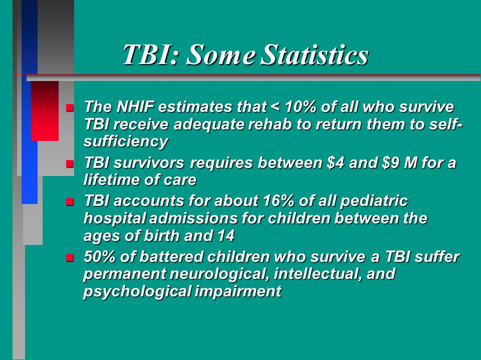 TBI: Some Statistics The NHIF estimates that < 10% of all who survive TBI receive adequate rehab to return them to self-sufficiency.