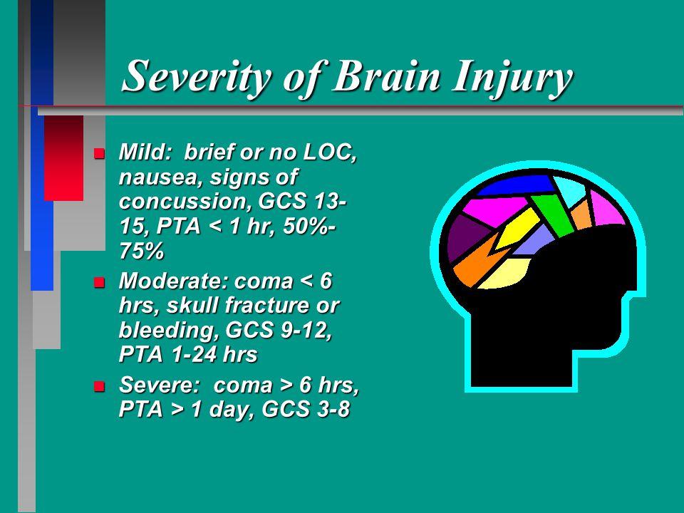 Severity of Brain Injury