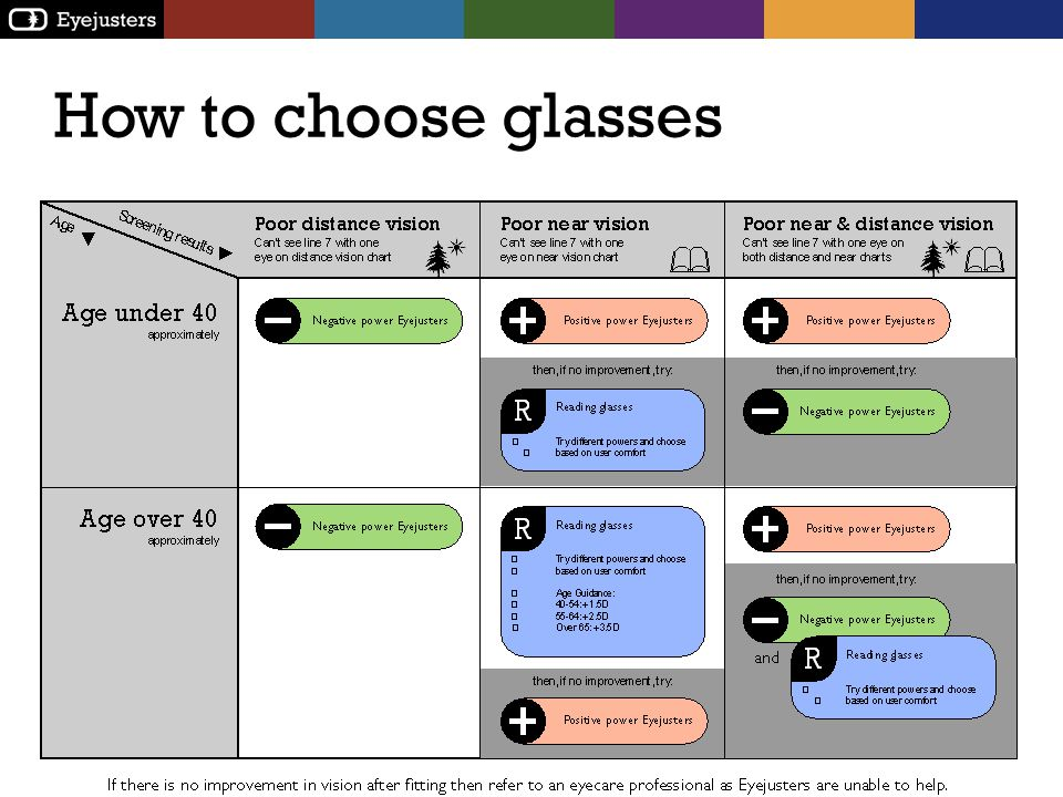 How to choose glasses