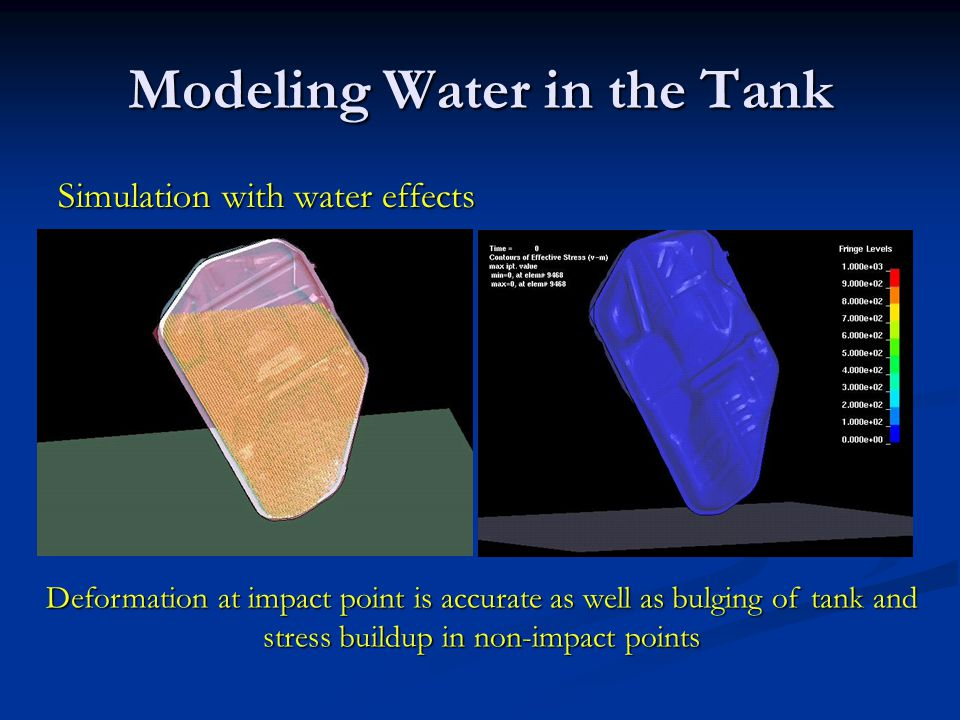 Modeling Water in the Tank
