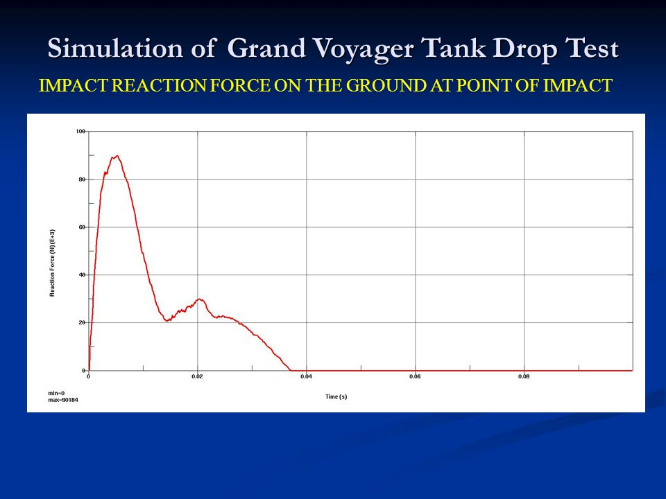 Simulation of Grand Voyager Tank Drop Test