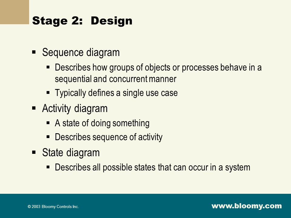 Stage 2: Design Sequence diagram Activity diagram State diagram