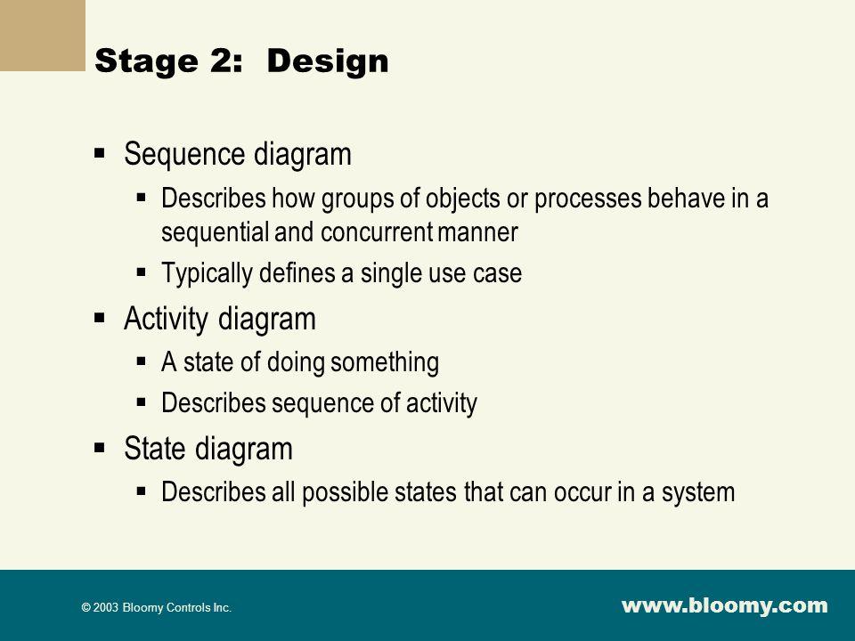 Stage 2: Design Sequence diagram Activity diagram State diagram