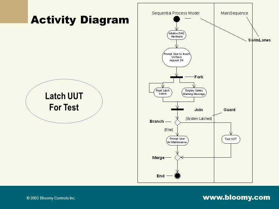 Activity Diagram Latch UUT For Test
