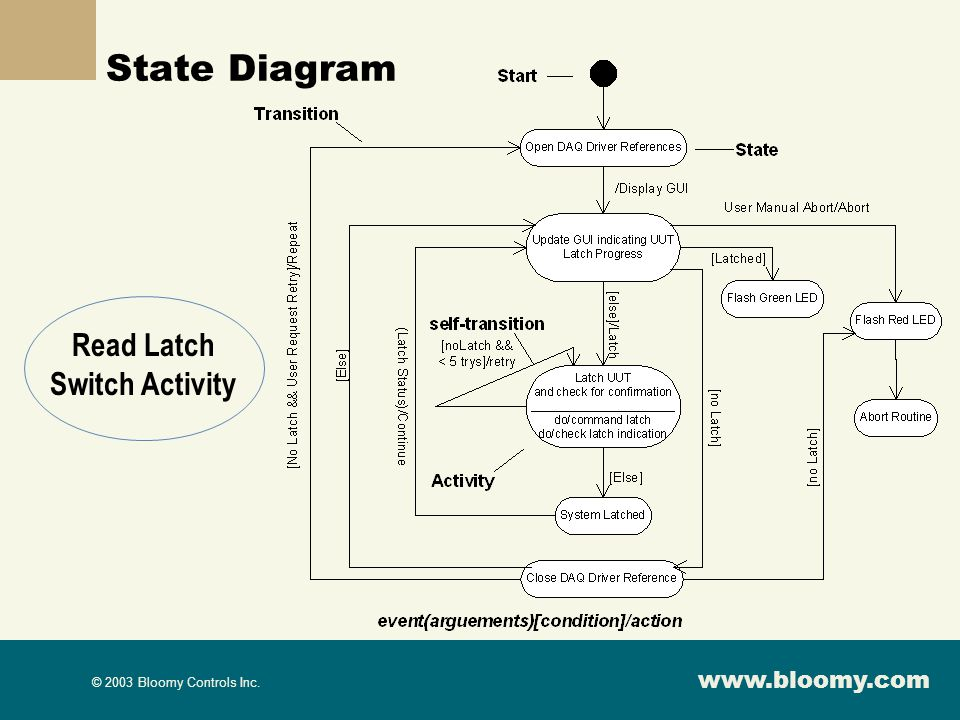 State Diagram Read Latch Switch Activity