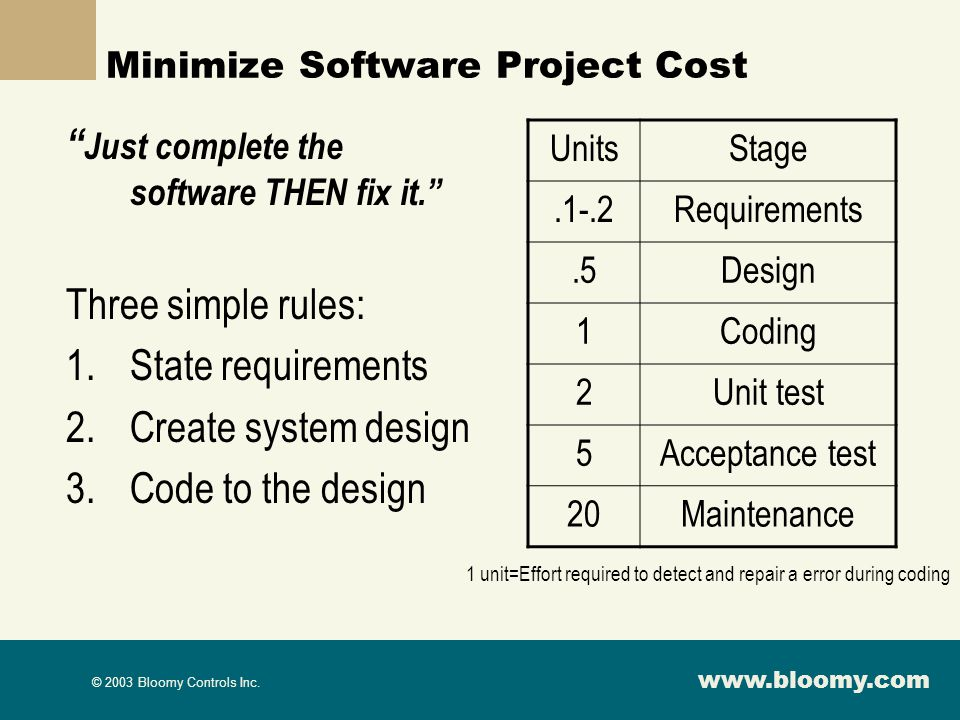 Minimize Software Project Cost