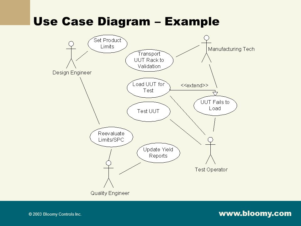 Use Case Diagram – Example