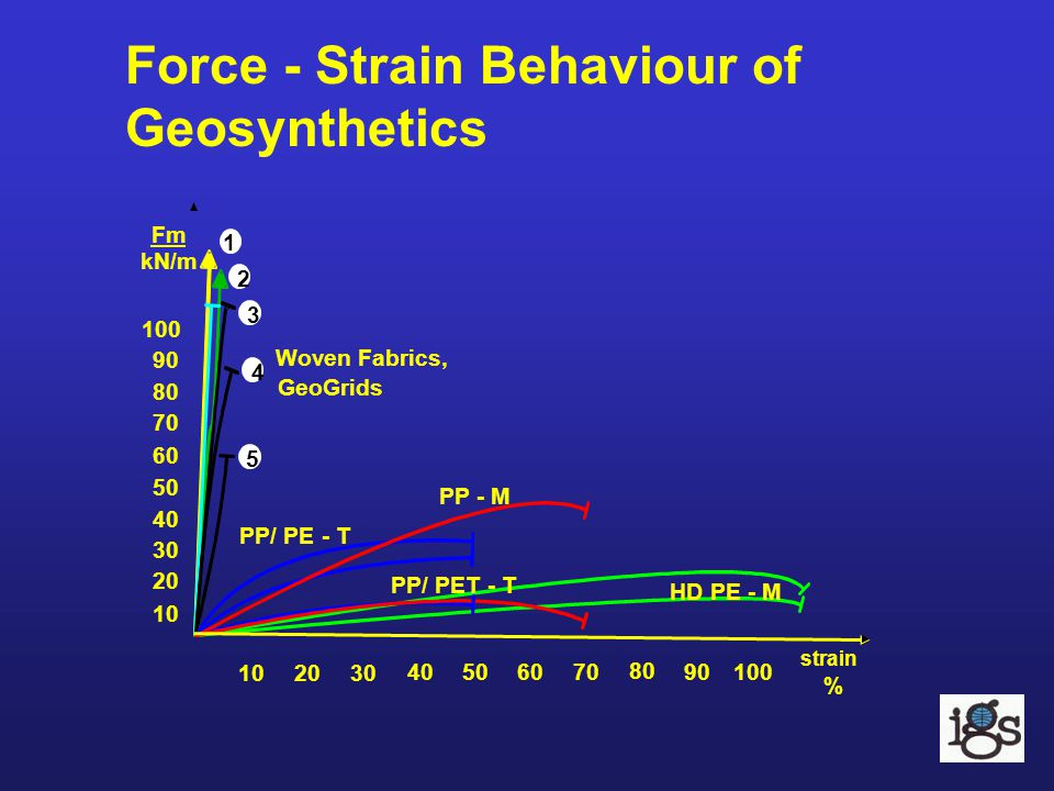 Force - Strain Behaviour of Geosynthetics