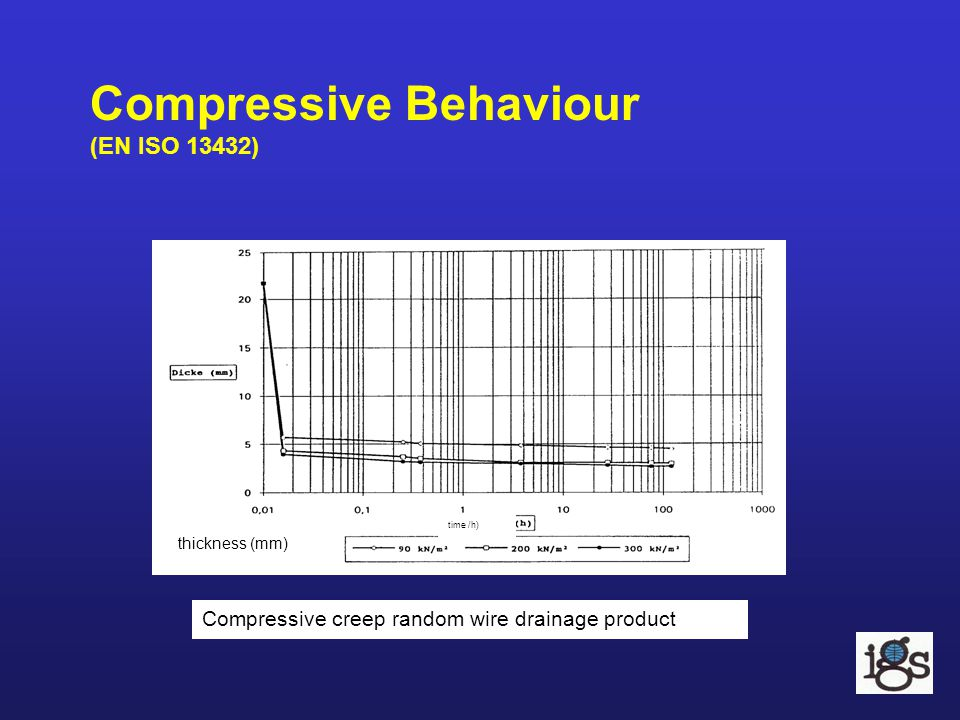 Compressive Behaviour (EN ISO 13432)