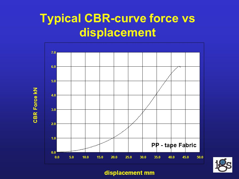 Typical CBR-curve force vs displacement