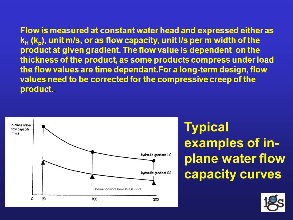 Typical examples of in-plane water flow capacity curves