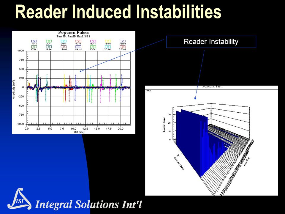 Reader Induced Instabilities