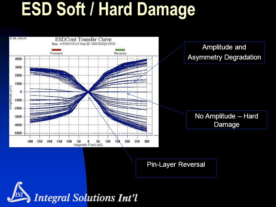 ESD Soft / Hard Damage Amplitude and Asymmetry Degradation