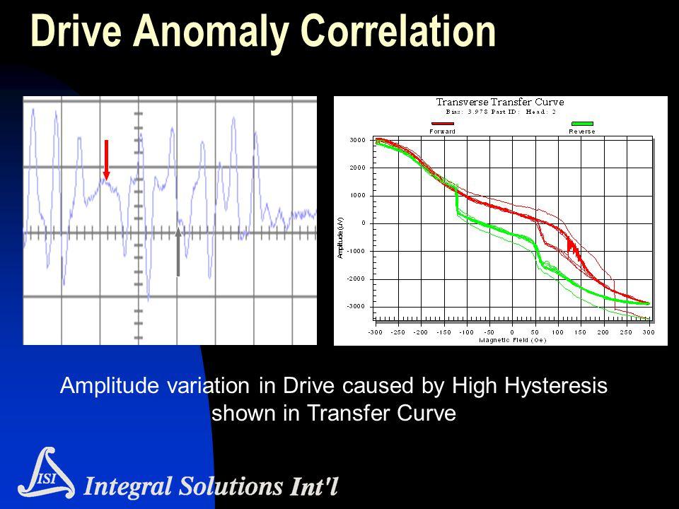 Drive Anomaly Correlation