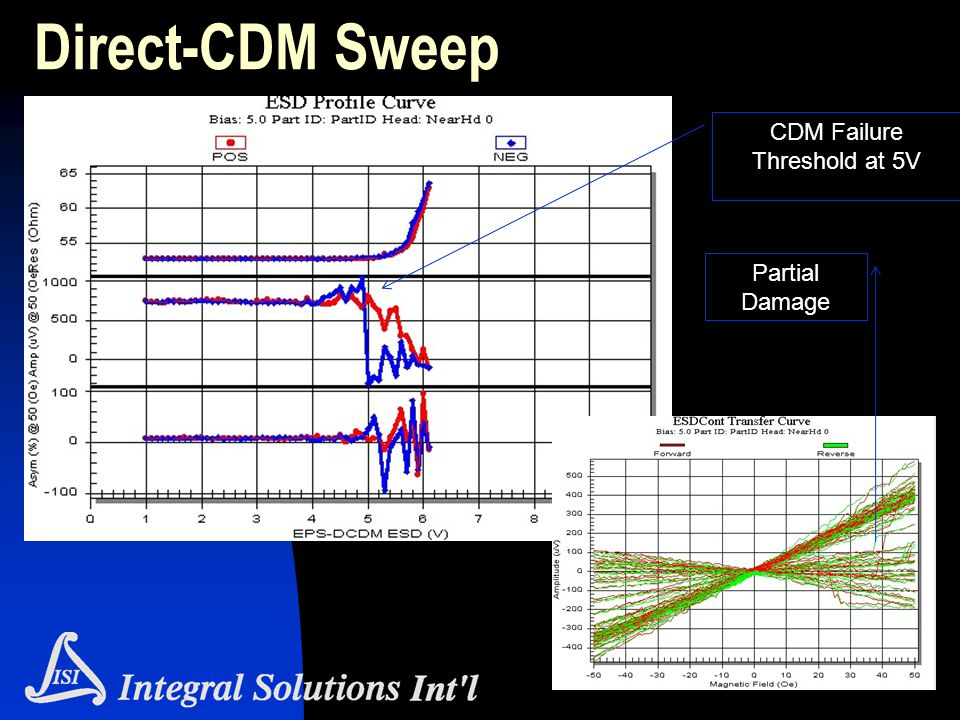 CDM Failure Threshold at 5V