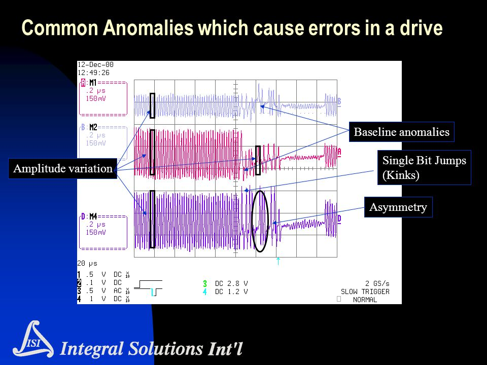 Common Anomalies which cause errors in a drive