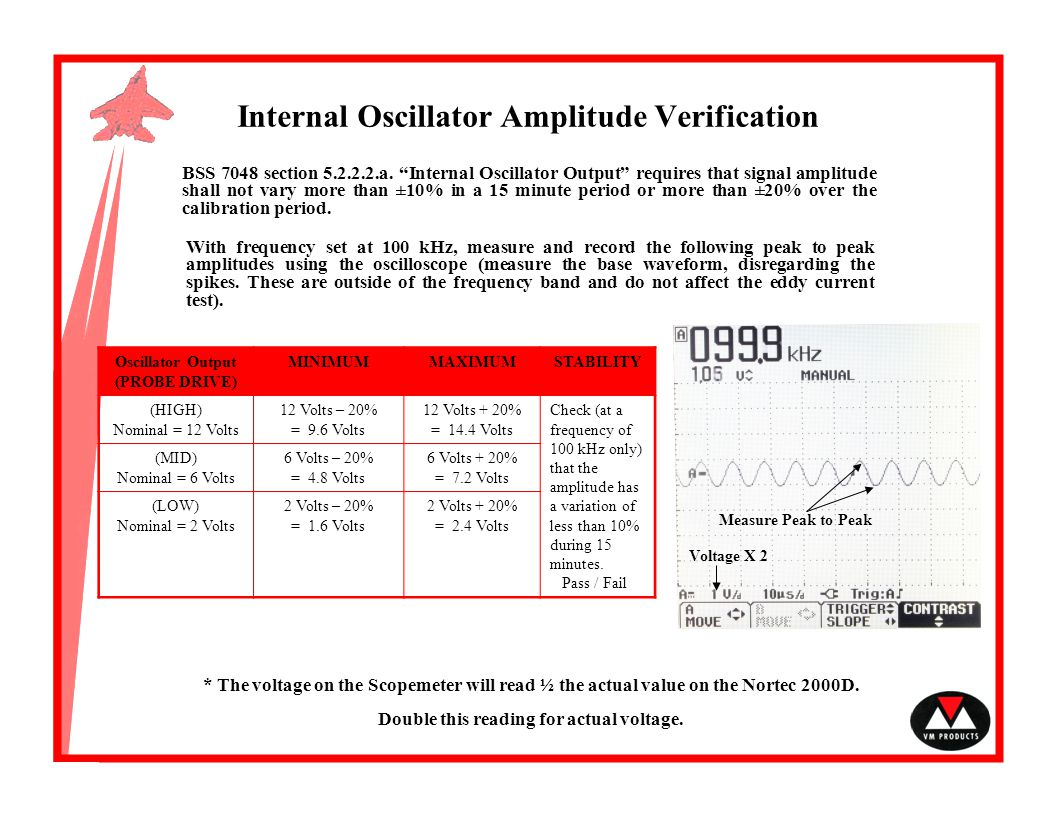 Internal Oscillator Amplitude Verification