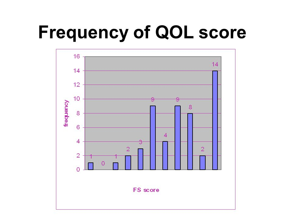 Frequency of QOL score
