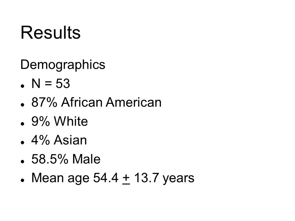 Results Demographics N = 53 87% African American 9% White 4% Asian