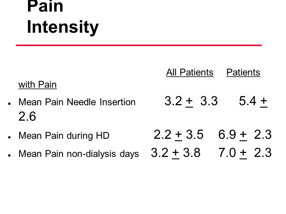 HD Patients Perception of Pain Intensity