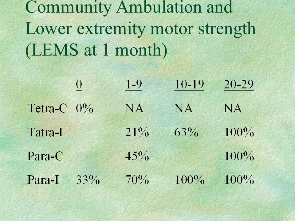 Community Ambulation and Lower extremity motor strength (LEMS at 1 month)