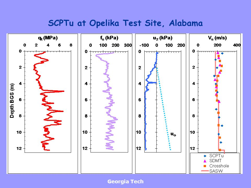 SCPTu at Opelika Test Site, Alabama