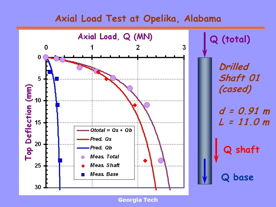 Axial Load Test at Opelika, Alabama