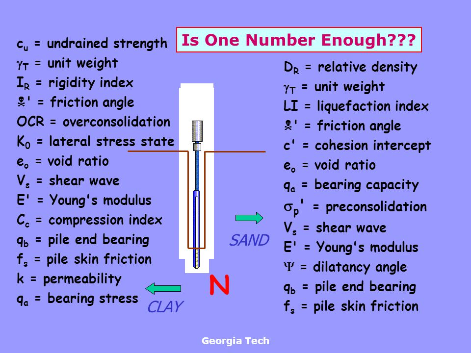 N Is One Number Enough p = preconsolidation SAND CLAY