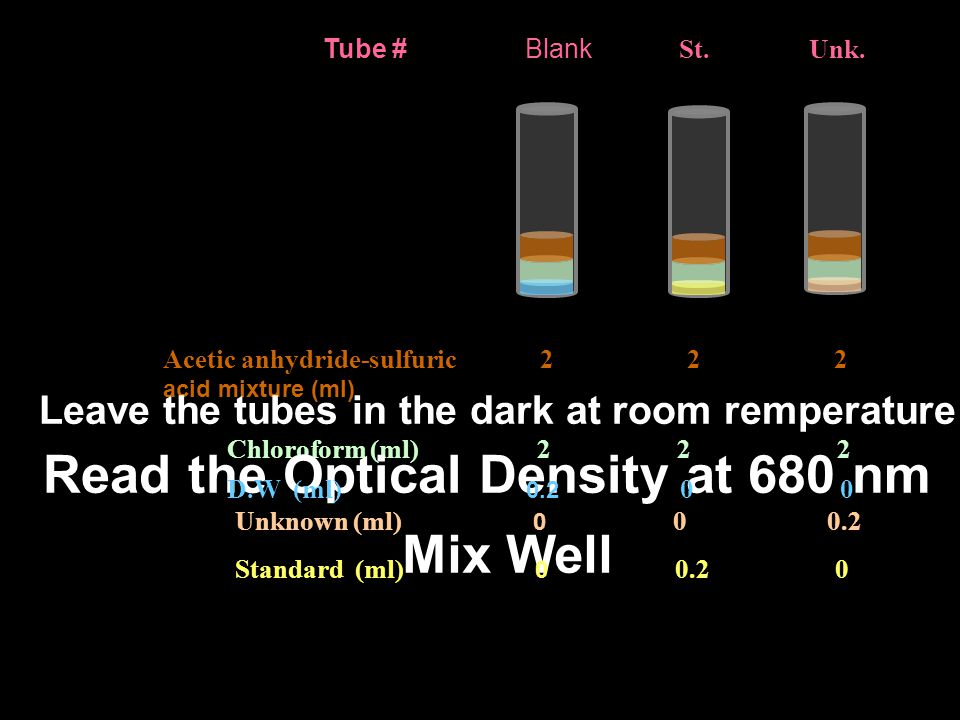 Read the Optical Density at 680 nm Mix Well