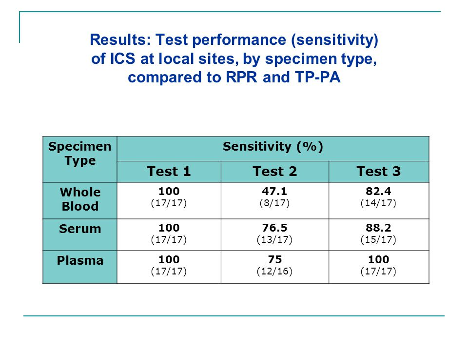 Results: Test performance (sensitivity) of ICS at local sites, by specimen type, compared to RPR and TP-PA