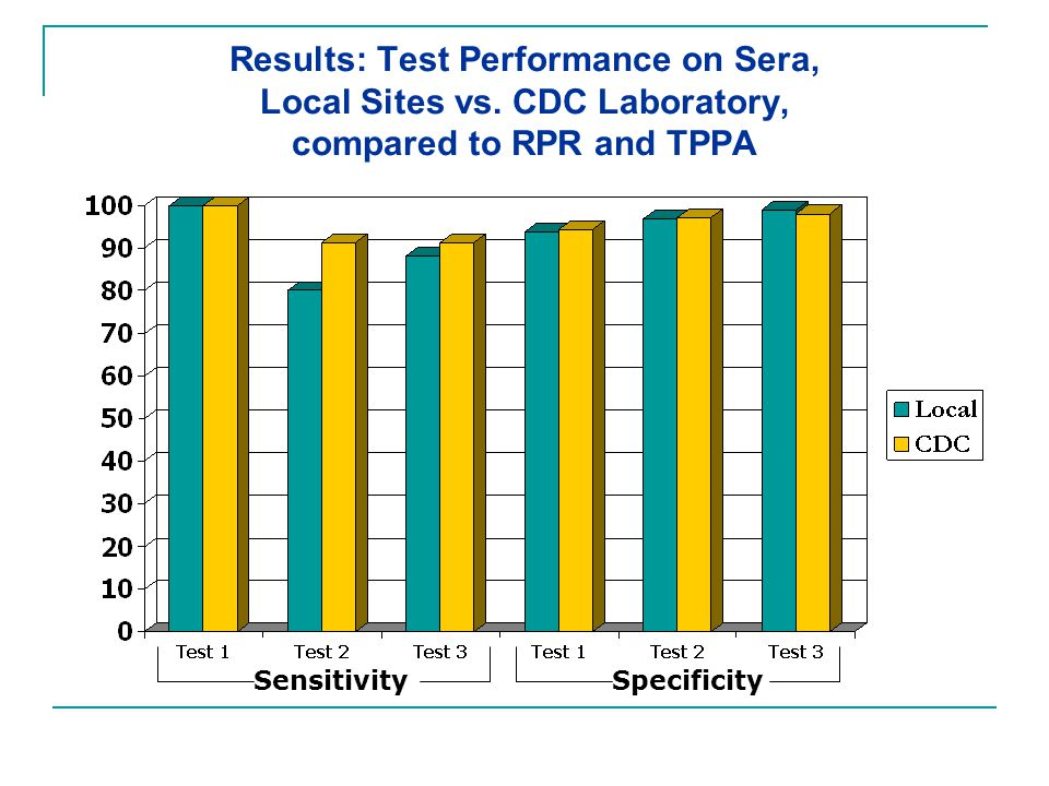 Results: Test Performance on Sera, Local Sites vs
