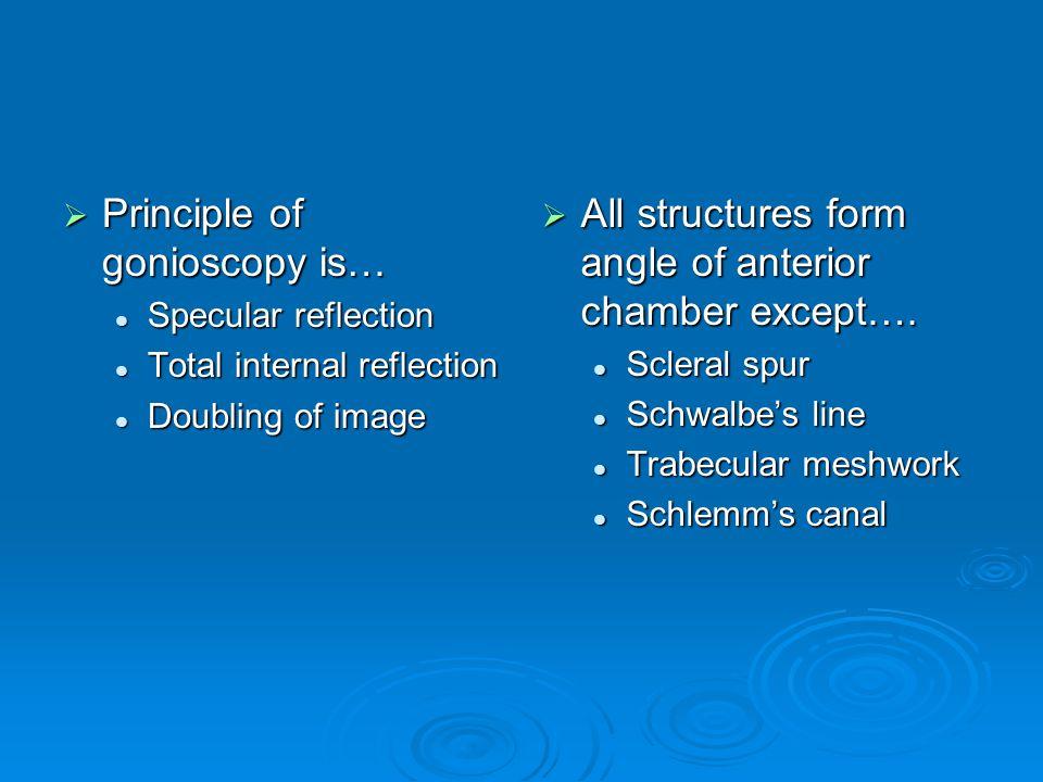 Principle of gonioscopy is…