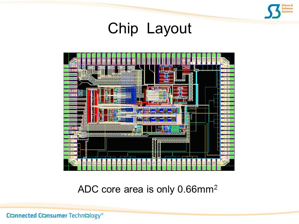 Chip Layout ADC core area is only 0.66mm2
