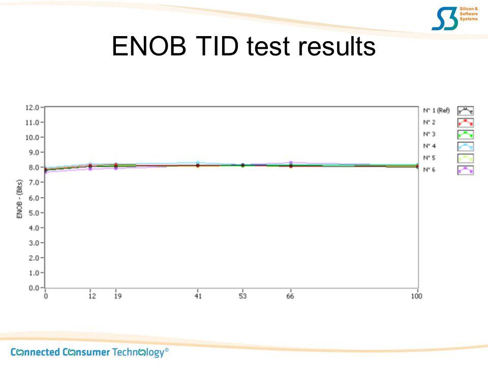 ENOB TID test results