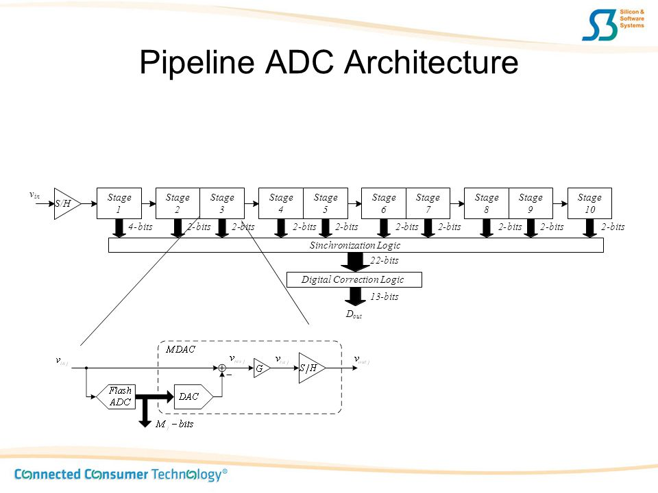 Pipeline ADC Architecture