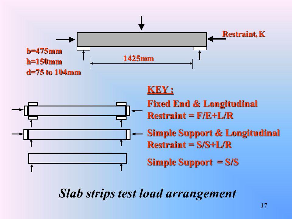 Slab strips test load arrangement