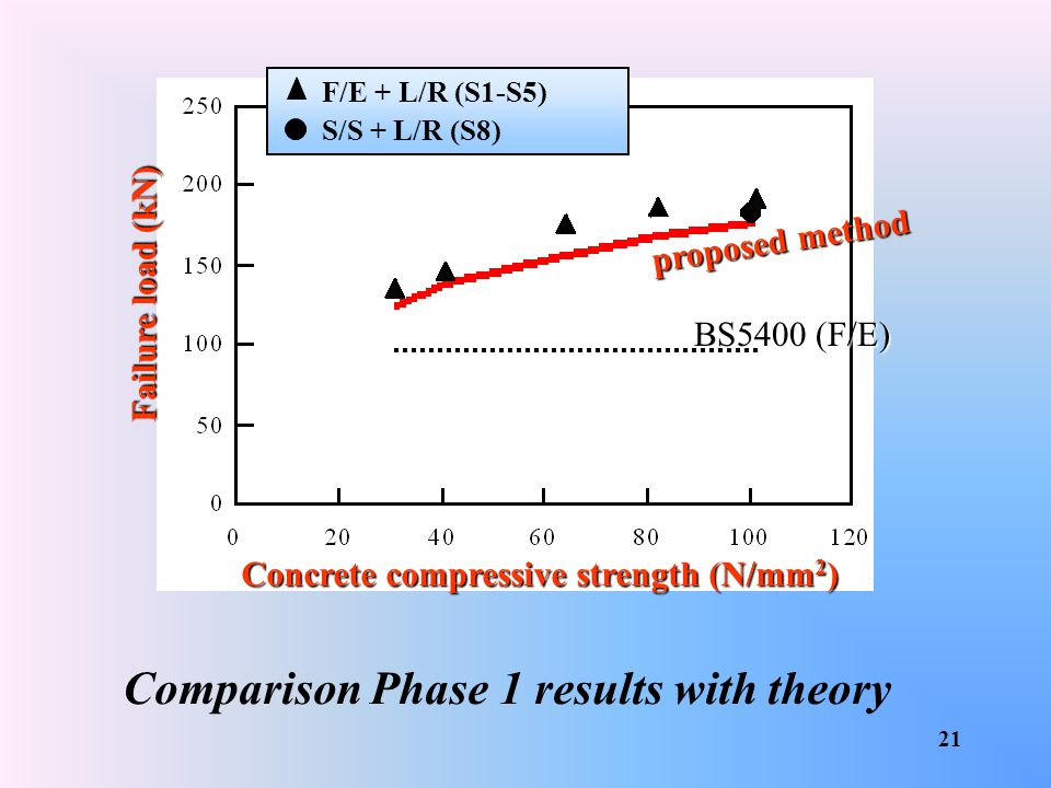 Comparison Phase 1 results with theory