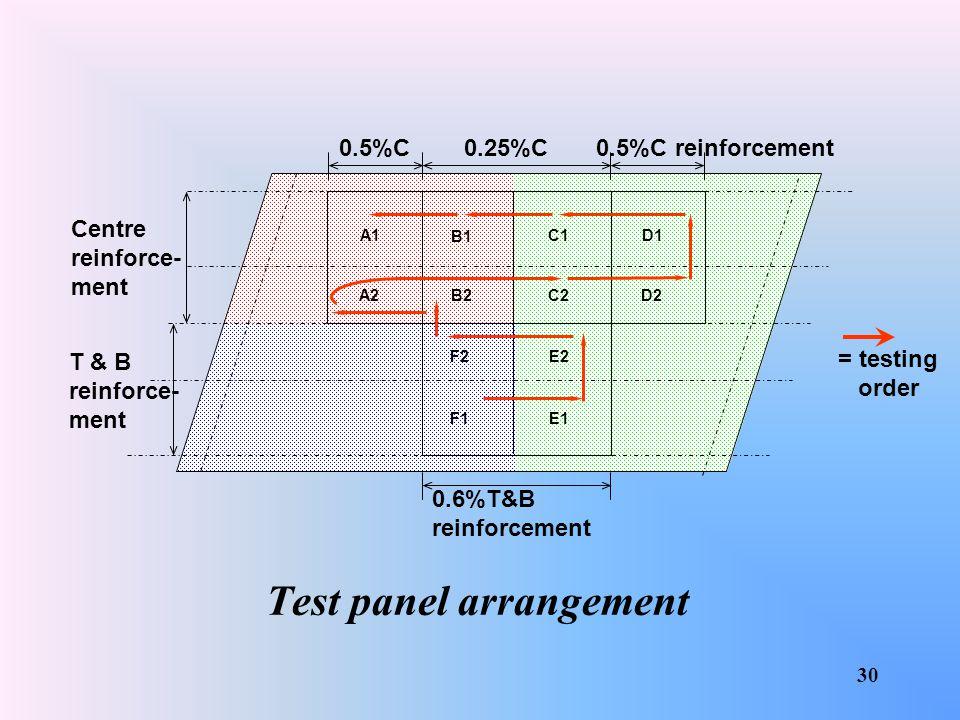 Test panel arrangement