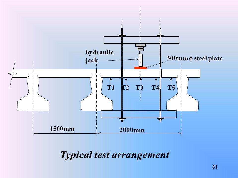 Typical test arrangement