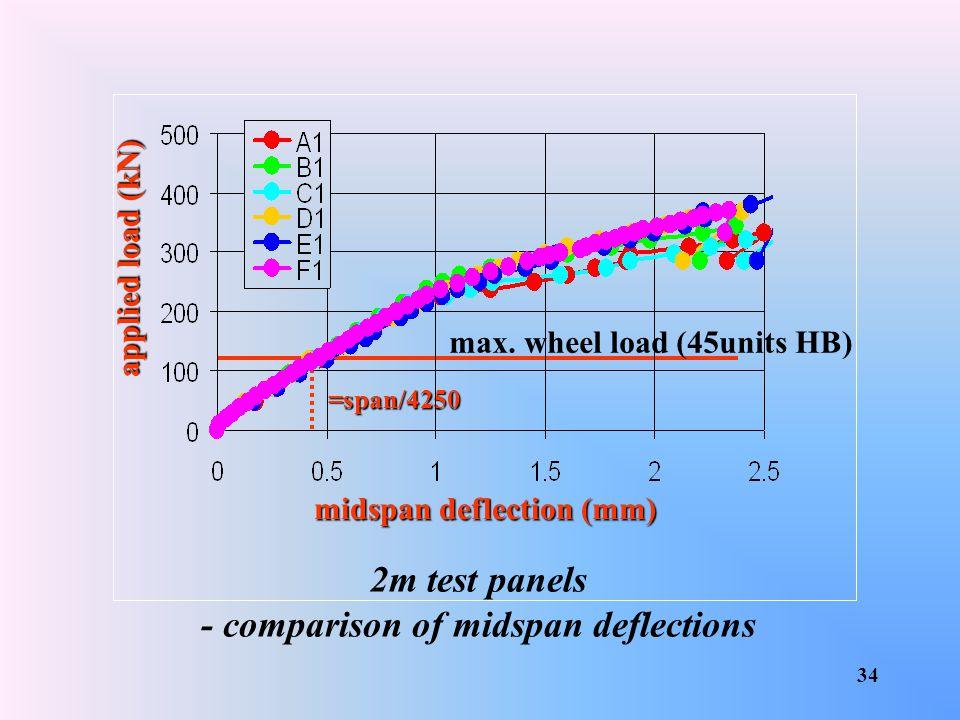 midspan deflection (mm) - comparison of midspan deflections