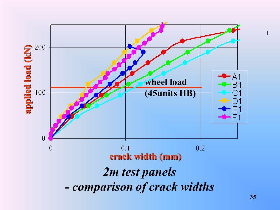 - comparison of crack widths