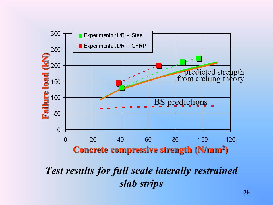 Test results for full scale laterally restrained slab strips