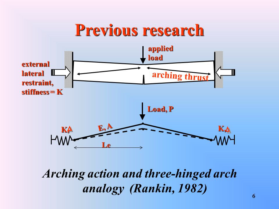 Arching action and three-hinged arch analogy (Rankin, 1982)