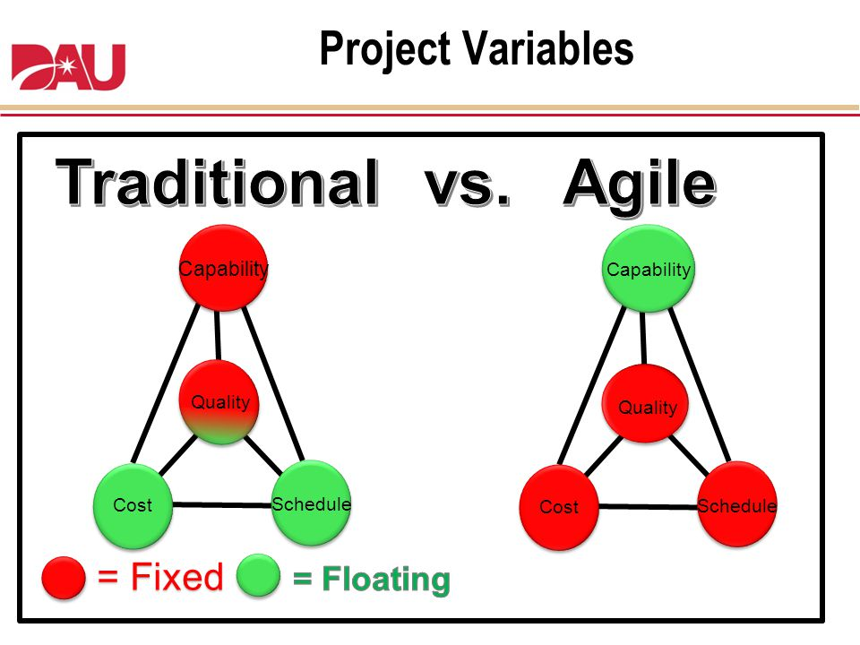 Traditional Agile vs. Project Variables = Fixed = Floating Capability