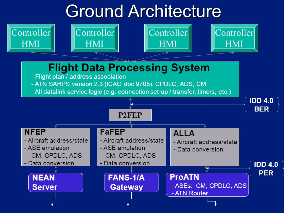 Flight Data Processing System