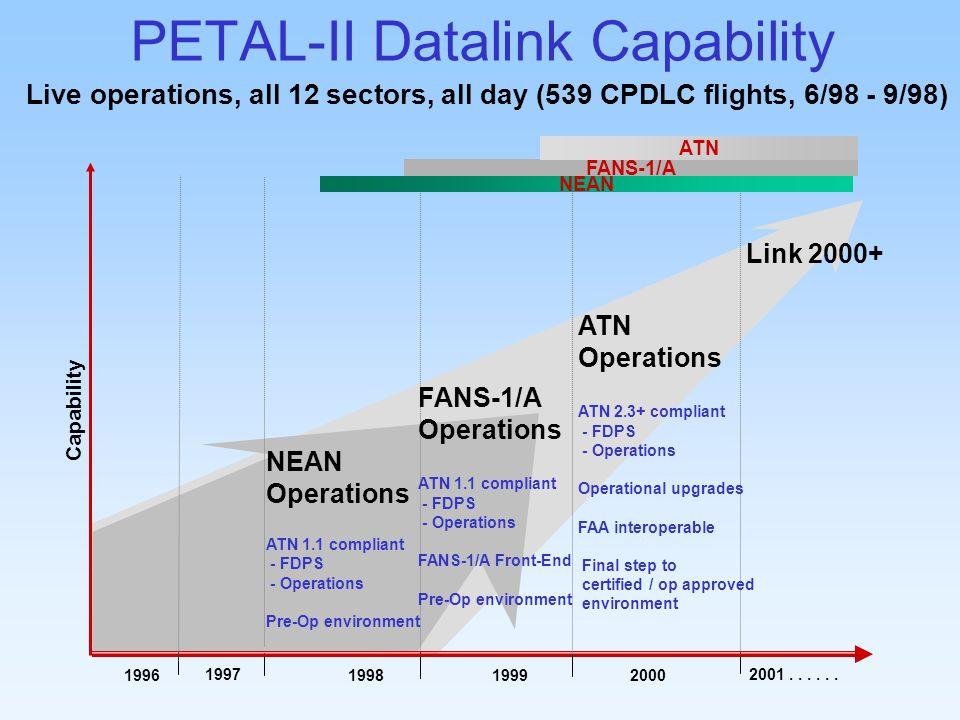 PETAL-II Datalink Capability