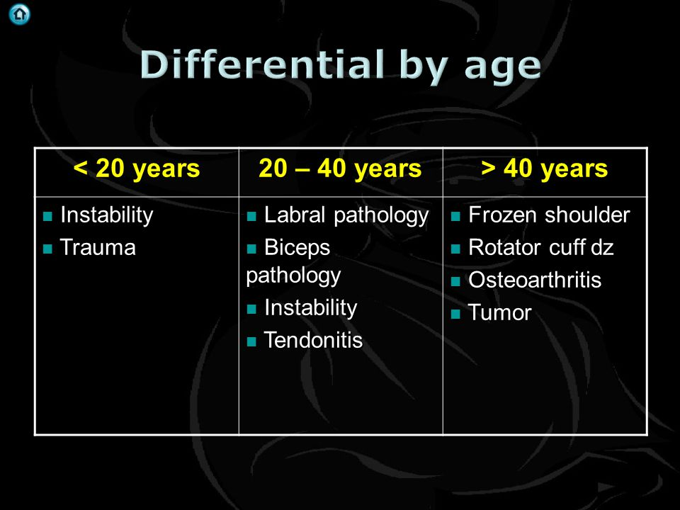 Differential by age < 20 years 20 – 40 years > 40 years